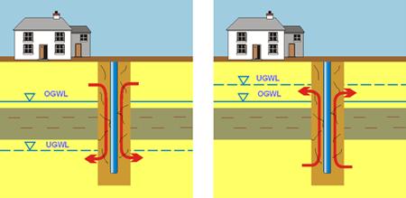 GrundwasserschutzGwlVerbindung.png